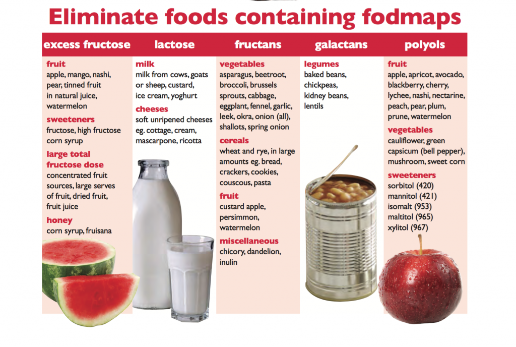 FODMAP Foods, FODMAP Elimination, SIBO, Small Bowel Bacterial Overgrowth, Small Intestinal Bacterial Overgrowth, IBS, Irritable, Bowel Syndrome, Gut Health, Functional Mediine